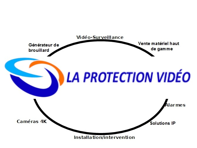 La protection video