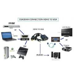 Convertisseur entrée HDMI sortie VGA